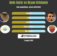Ante Coric vs Bryan Cristante h2h player stats