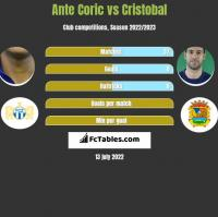 Ante Coric vs Cristobal h2h player stats