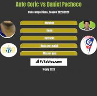 Ante Corić vs Daniel Pacheco h2h player stats