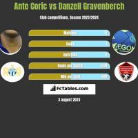 Ante Coric vs Danzell Gravenberch h2h player stats