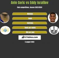 Ante Corić vs Eddy Israfilov h2h player stats