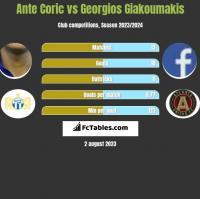 Ante Coric vs Georgios Giakoumakis h2h player stats