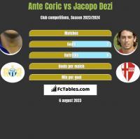 Ante Coric vs Jacopo Dezi h2h player stats