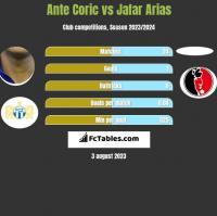 Ante Coric vs Jafar Arias h2h player stats