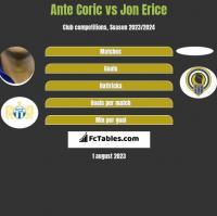 Ante Corić vs Jon Erice h2h player stats