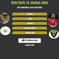 Ante Coric vs Joshua John h2h player stats
