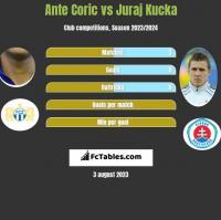 Ante Coric vs Juraj Kucka h2h player stats