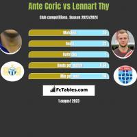Ante Coric vs Lennart Thy h2h player stats