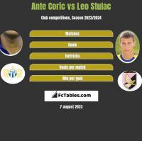 Ante Coric vs Leo Stulac h2h player stats