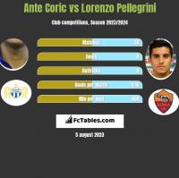 Ante Coric vs Lorenzo Pellegrini h2h player stats