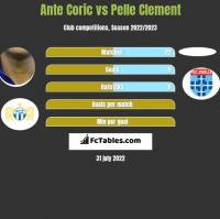 Ante Coric vs Pelle Clement h2h player stats