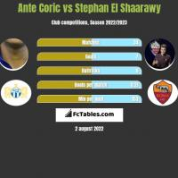 Ante Coric vs Stephan El Shaarawy h2h player stats