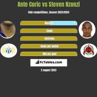 Ante Coric vs Steven Nzonzi h2h player stats