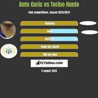 Ante Coric vs Torino Hunte h2h player stats