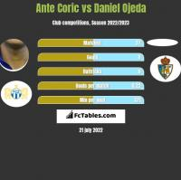 Ante Corić vs Daniel Ojeda h2h player stats