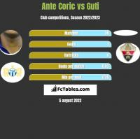 Ante Coric vs Guti h2h player stats