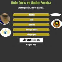 Ante Coric vs Andre Pereira h2h player stats