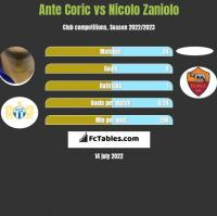 Ante Coric vs Nicolo Zaniolo h2h player stats