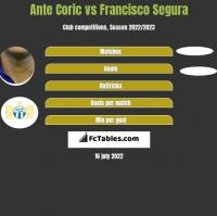 Ante Coric vs Francisco Segura h2h player stats