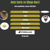 Ante Corić vs Diego Barri h2h player stats