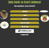 Ante Coric vs Evert Linthorst h2h player stats