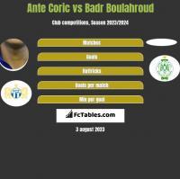 Ante Corić vs Badr Boulahroud h2h player stats