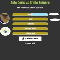 Ante Corić vs Cristo Romero h2h player stats