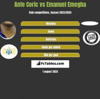 Ante Coric vs Emanuel Emegha h2h player stats