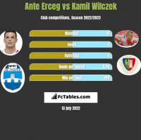 Ante Erceg vs Kamil Wilczek h2h player stats