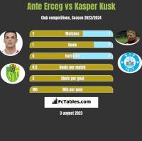 Ante Erceg vs Kasper Kusk h2h player stats
