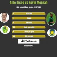 Ante Erceg vs Kevin Mensah h2h player stats