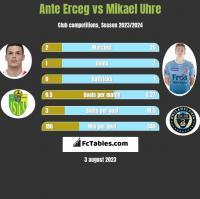 Ante Erceg vs Mikael Uhre h2h player stats