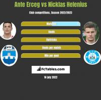 Ante Erceg vs Nicklas Helenius h2h player stats