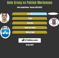 Ante Erceg vs Patrick Mortensen h2h player stats