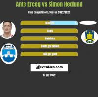 Ante Erceg vs Simon Hedlund h2h player stats