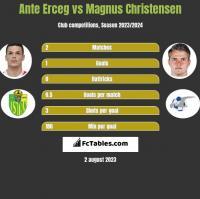 Ante Erceg vs Magnus Christensen h2h player stats