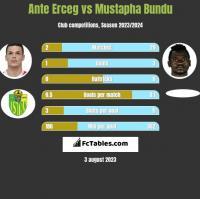 Ante Erceg vs Mustapha Bundu h2h player stats