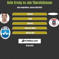 Ante Erceg vs Jon Thorsteinsson h2h player stats