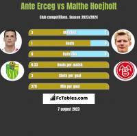 Ante Erceg vs Malthe Hoejholt h2h player stats