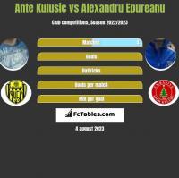 Ante Kulusic vs Alexandru Epureanu h2h player stats