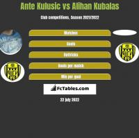 Ante Kulusic vs Alihan Kubalas h2h player stats