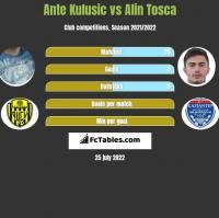 Ante Kulusic vs Alin Tosca h2h player stats