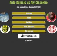 Ante Kulusic vs Aly Cissokho h2h player stats