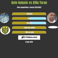 Ante Kulusic vs Atila Turan h2h player stats