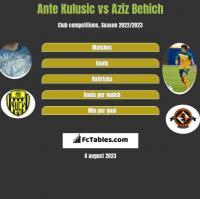 Ante Kulusic vs Aziz Behich h2h player stats
