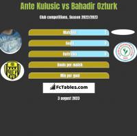 Ante Kulusic vs Bahadir Ozturk h2h player stats