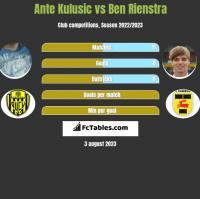 Ante Kulusic vs Ben Rienstra h2h player stats