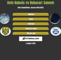 Ante Kulusic vs Bubacarr Sanneh h2h player stats