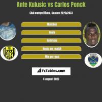 Ante Kulusic vs Carlos Ponck h2h player stats