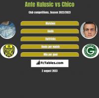 Ante Kulusic vs Chico h2h player stats